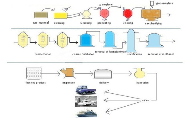 corn processing alcohol production.jpg